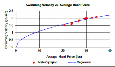 hand force vs swim vel b