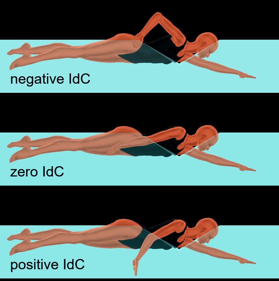 Index of Arm Coordination